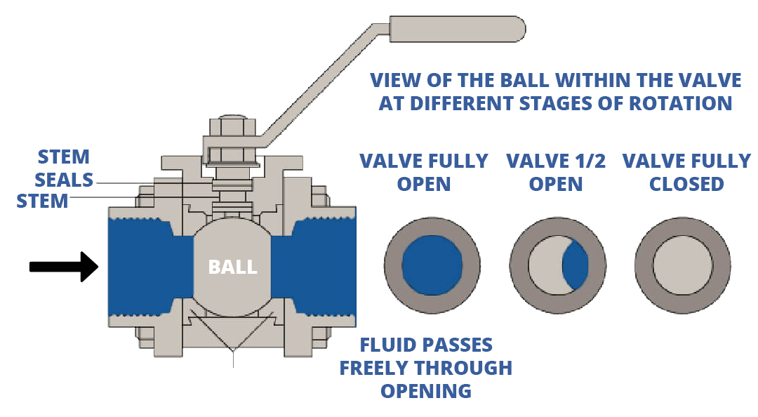 stages of ball valve rotation